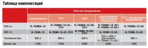 КИРОВЕЦ К-707МА таблица комплектаций